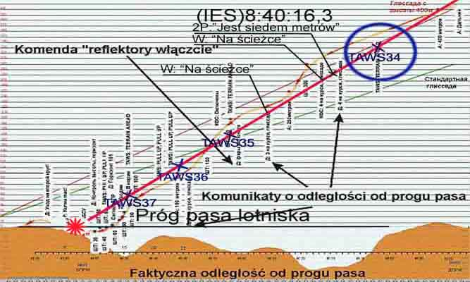 Smoleńsk 10.04.10 - anatomia zbrodni